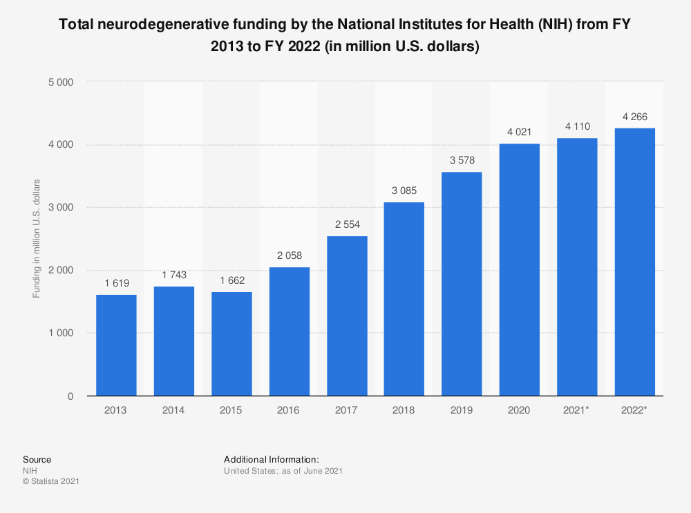 Statistic: Total neurodegenerative funding by the National Institutes for Health (NIH) from FY 2013 to FY 2019 (in million U.S. dollars) | Statista