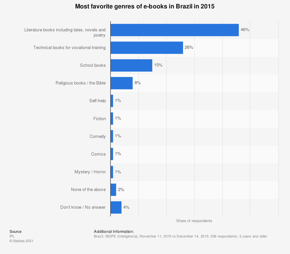 Statistic: Most favorite genres of e-books in Brazil in 2015 | Statista