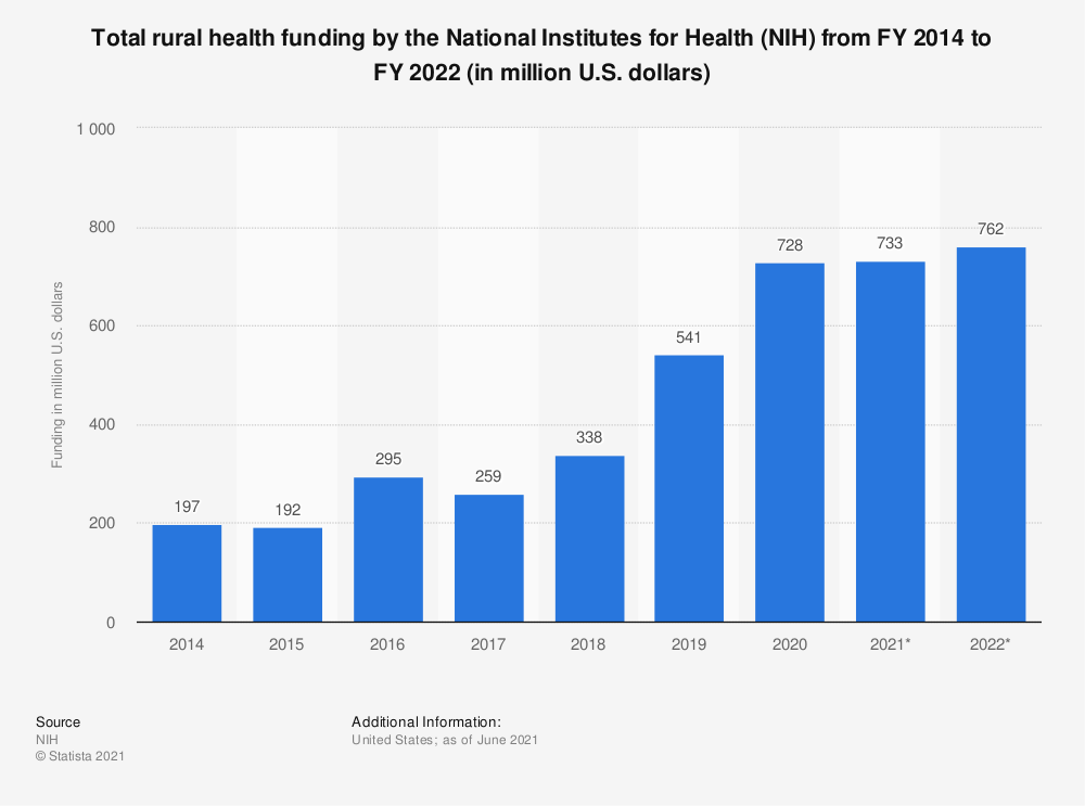 Statistic: Total rural health funding by the National Institutes for Health (NIH) from FY 2014 to FY 2019 (in million U.S. dollars) | Statista