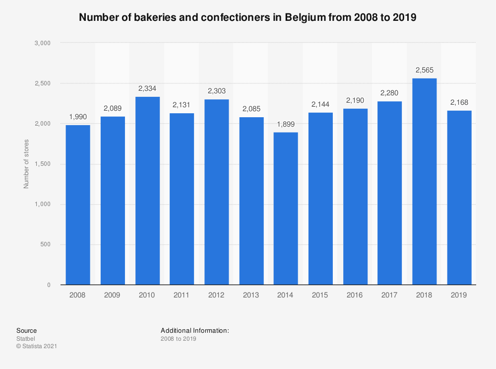 Statistic: Total number of bakeries and confectioners in Belgium from 2008 to 2017 | Statista