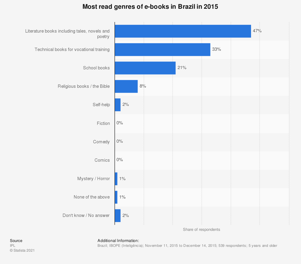 Statistic: Most read genres of e-books in Brazil in 2015   Statista