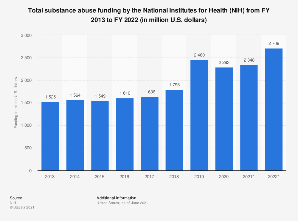 Statistic: Total substance abuse funding by the National Institutes for Health (NIH) from FY 2013 to FY 2019 (in million U.S. dollars) | Statista