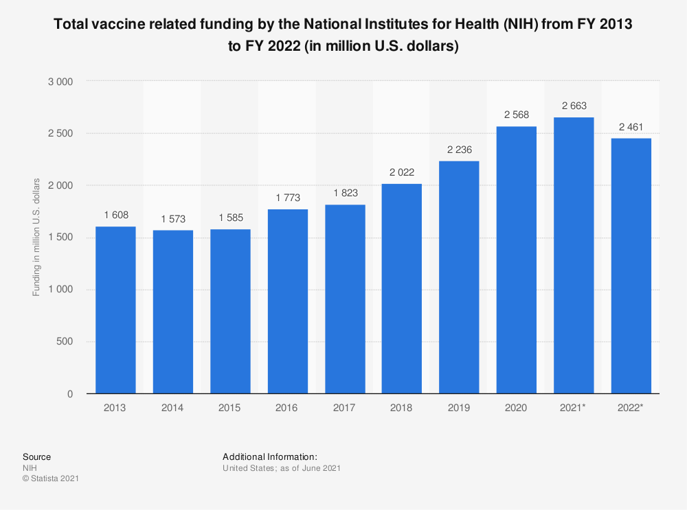 Statistic: Total vaccine related funding by the National Institutes for Health (NIH) from FY 2013 to FY 2019 (in million U.S. dollars) | Statista