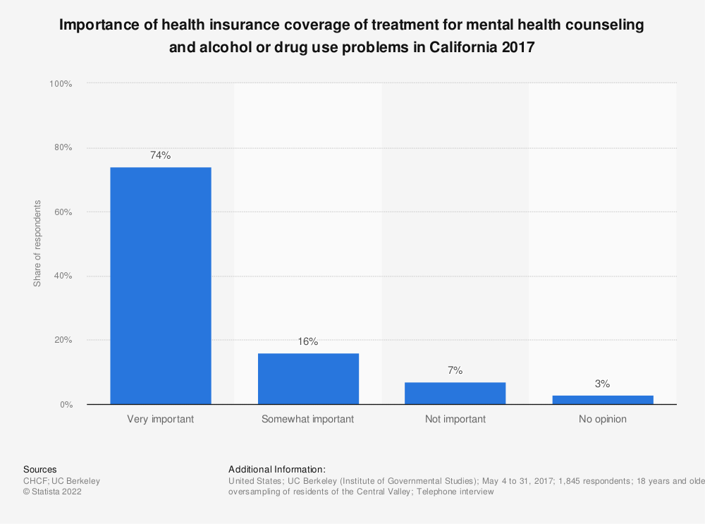 Statistic: Importance of health insurance coverage of treatment for mental health counseling and alcohol or drug use problems in California 2017 | Statista