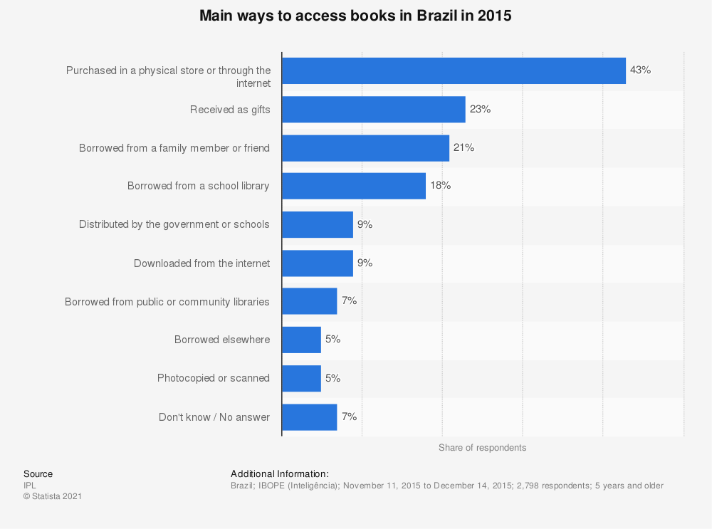 Statistic: Main ways to access books in Brazil in 2015 | Statista