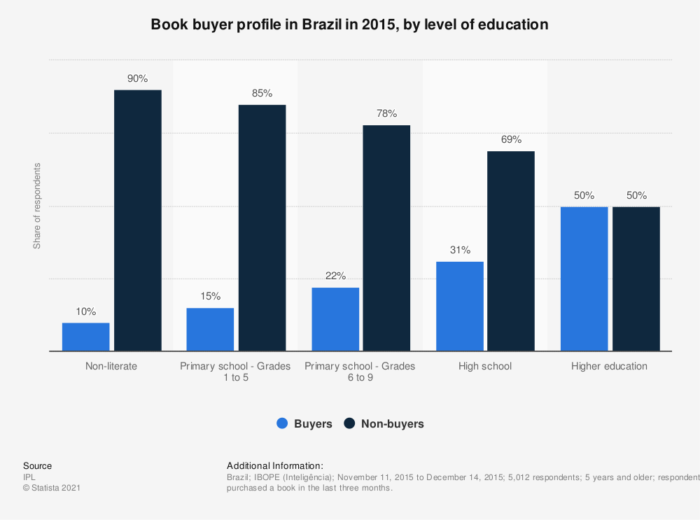 Statistic: Book buyer profile in Brazil in 2015, by level of education | Statista