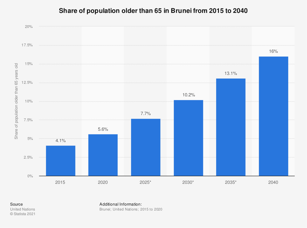 Statistic: Share of population older than 65 in Brunei from 2015 to 2035  | Statista
