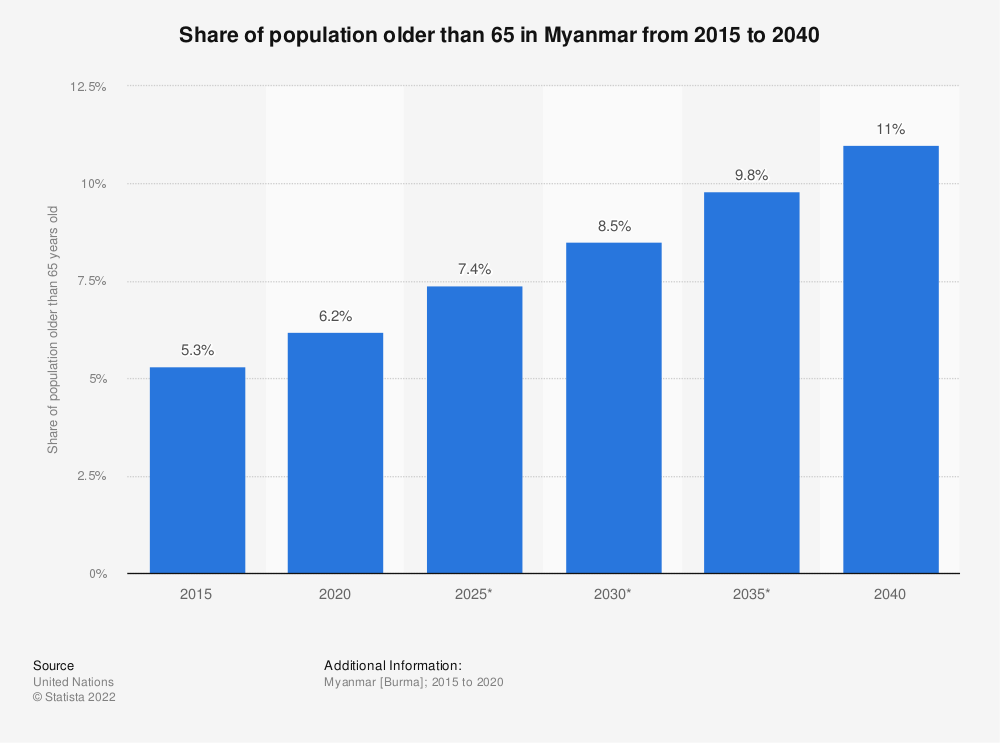 Statistic: Share of population older than 65 in Myanmar from 2015 to 2035 | Statista