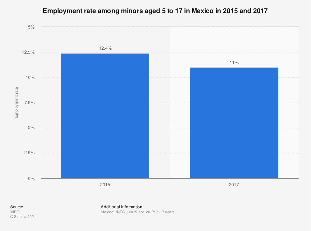 Statistic: Employment rate among minors aged 5 to 17 in Mexico in 2015 and 2017 | Statista