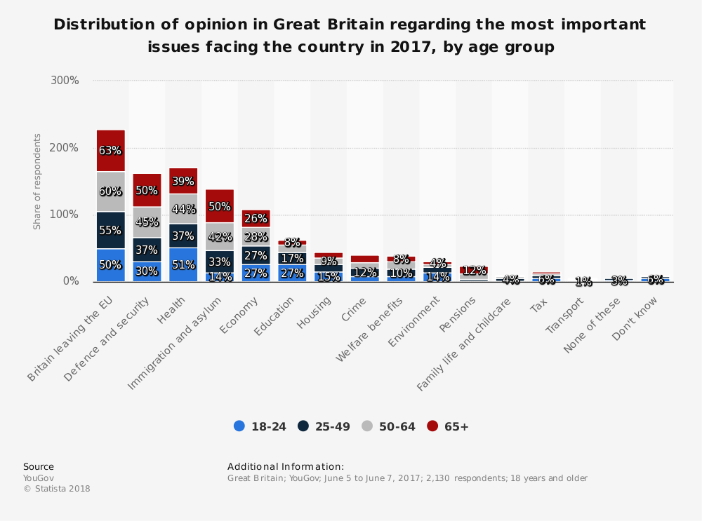 Statistic: Distribution of opinion in Great Britain regarding the most important issues facing the country in 2017, by age group | Statista