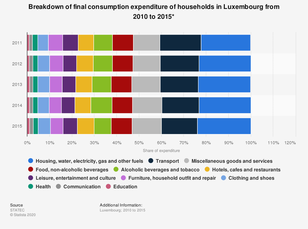 Statistic: Breakdown of final consumption expenditure of households in Luxembourg from 2010 to 2015*  | Statista