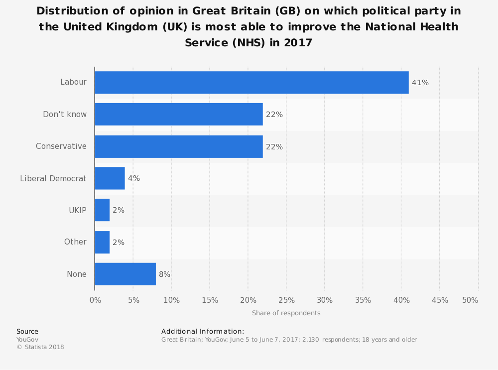 Statistic: Distribution of opinion in Great Britain (GB) on which political party in the United Kingdom (UK) is most able to improve the National Health Service (NHS) in 2017 | Statista