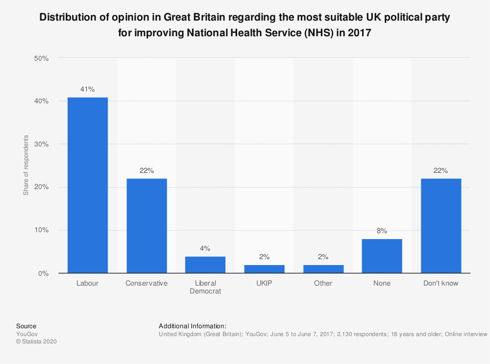 Statistic: Distribution of opinion in Great Britain regarding the most suitable UK political party for improving National Health Service (NHS) in 2017 | Statista