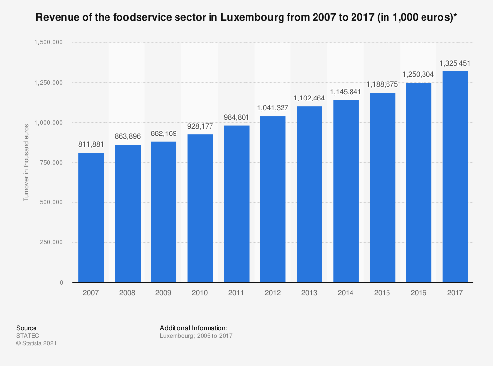 Statistic: Revenue of the foodservice sector in Luxembourg from 2007 to 2017 (in 1,000 euros)* | Statista
