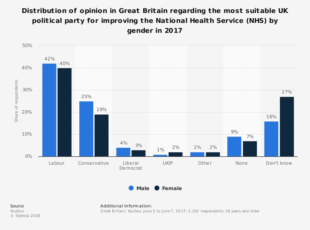 Statistic: Distribution of opinion in Great Britain regarding the most suitable UK political party for improving the National Health Service (NHS) by gender in 2017 | Statista