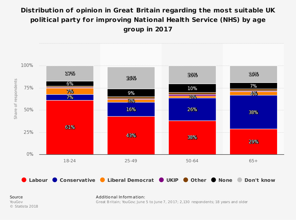 Statistic: Distribution of opinion in Great Britain regarding the most suitable UK political party for improving National Health Service (NHS) by age group in 2017 | Statista