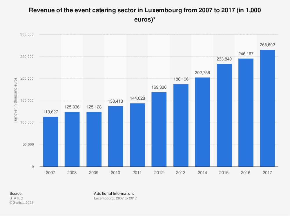 Statistic: Revenue of the event catering sector in Luxembourg from 2005 to 2016 (in 1,000 euros)* | Statista