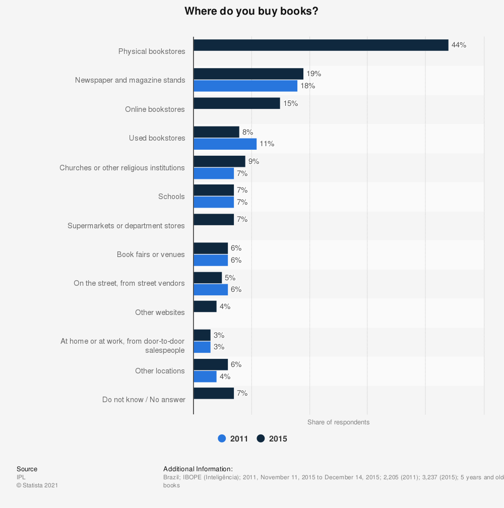 Statistic: Where do you buy books? | Statista