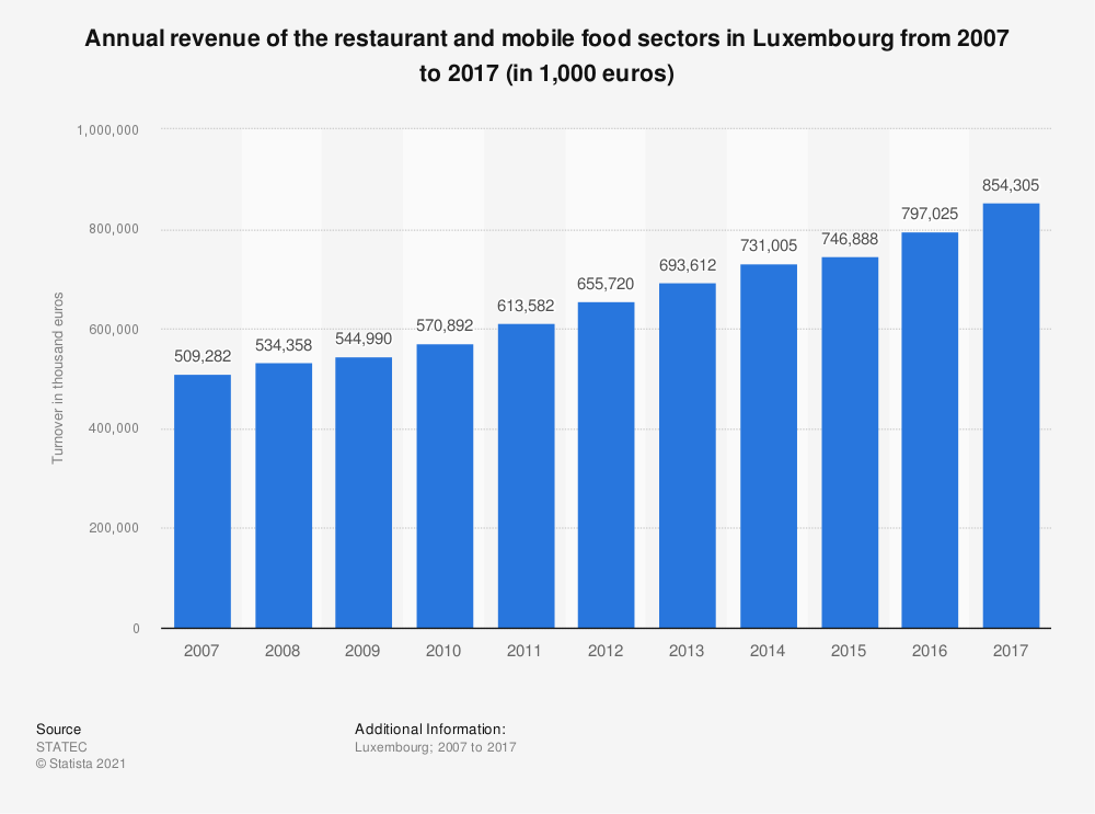 Statistic: Annual revenue of the restaurant and mobile food sectors in Luxembourg from 2007 to 2017 (in 1,000 euros) | Statista