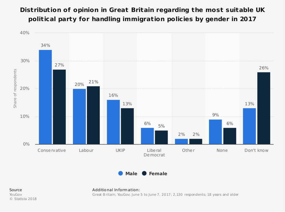 Statistic: Distribution of opinion in Great Britain regarding the most suitable UK political party for handling immigration policies by gender in 2017 | Statista