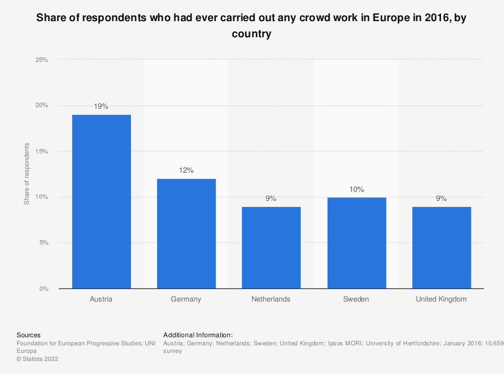 Statistic: Share of respondents who had ever carried out any crowd work in Europe in 2016, by country | Statista