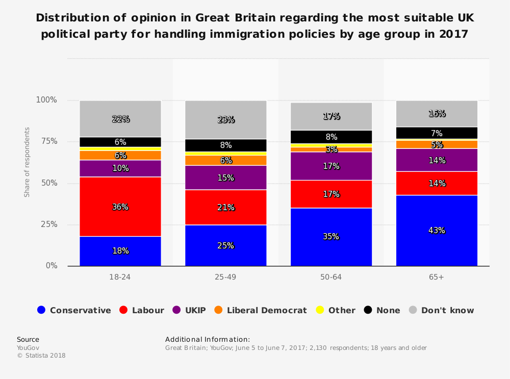 Statistic: Distribution of opinion in Great Britain regarding the most suitable UK political party for handling immigration policies by age group in 2017 | Statista