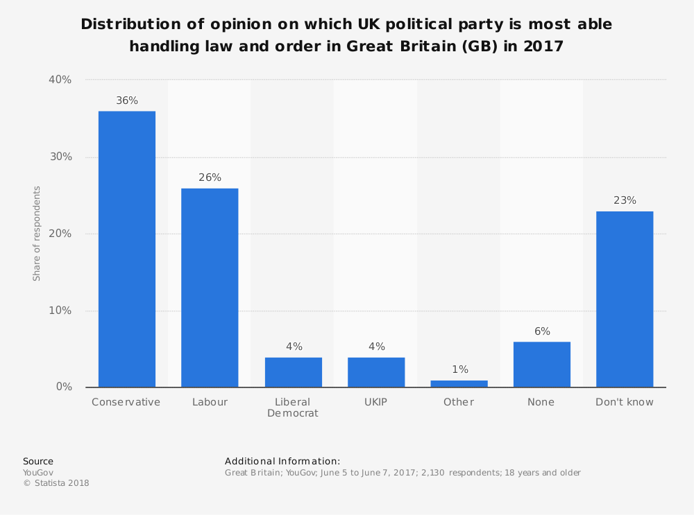 Statistic: Distribution of opinion on which UK political party is most able handling law and order in Great Britain (GB) in 2017 | Statista