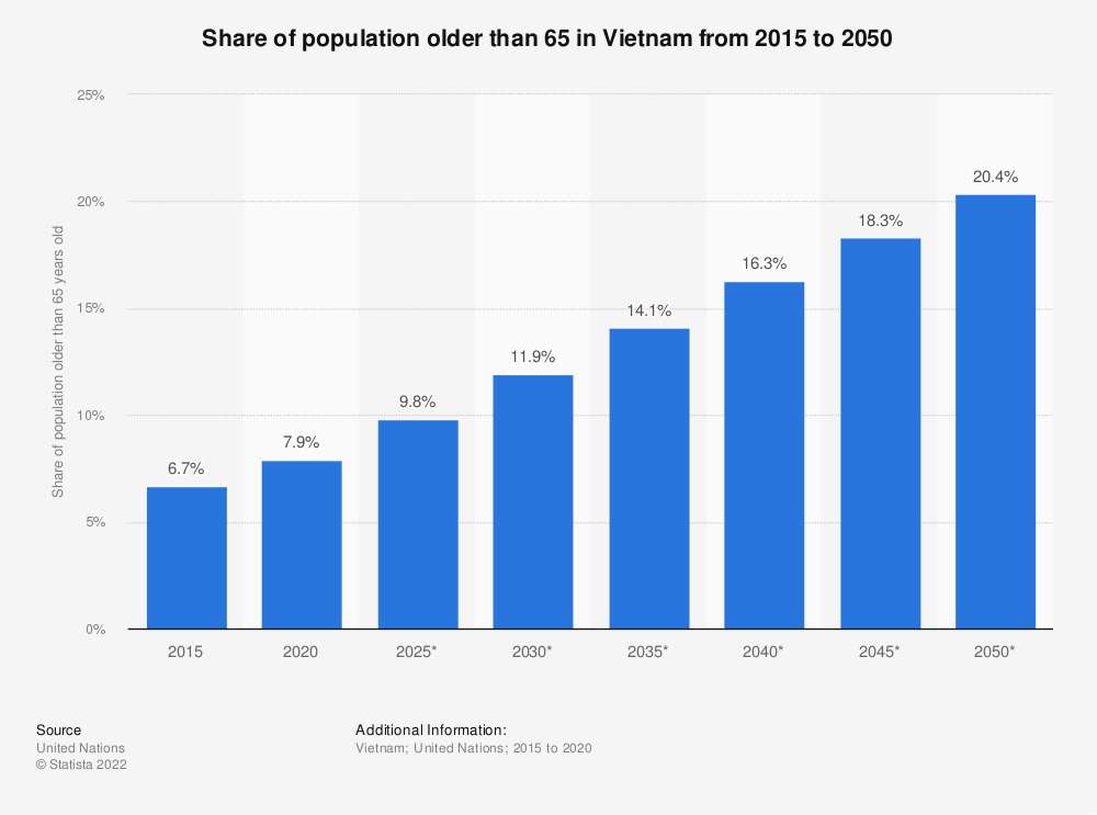 Statistic: Share of population older than 65 in Vietnam from 2015 to 2035 | Statista
