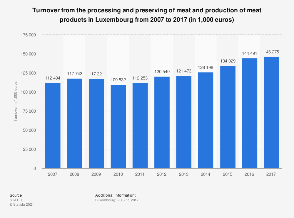 Statistic: Turnover from the processing and preserving of meat and production of meat products in Luxembourg from 2007 to 2017 (in 1,000 euros) | Statista