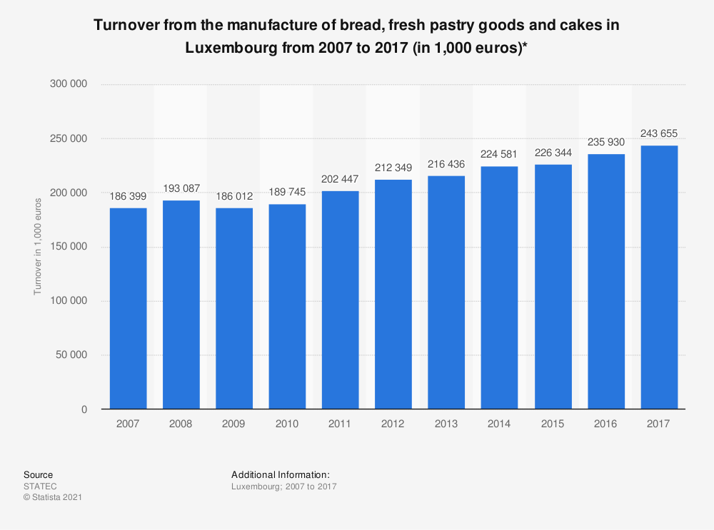 Statistic: Turnover from the manufacture of bread, fresh pastry goods and cakes in Luxembourg from 2006 to 2016 (in 1,000 euros)* | Statista
