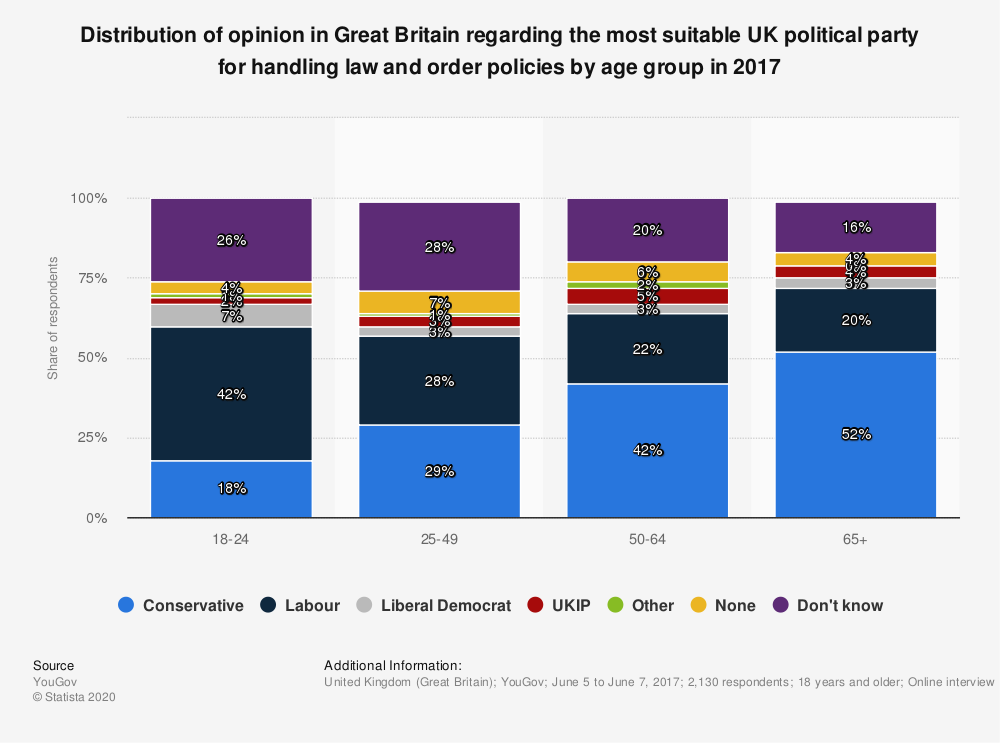 Statistic: Distribution of opinion in Great Britain regarding the most suitable UK political party for handling law and order policies by age group in 2017 | Statista