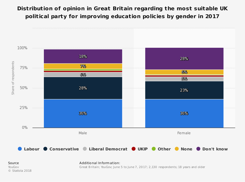 Statistic: Distribution of opinion in Great Britain regarding the most suitable UK political party for improving education policies by gender in 2017 | Statista