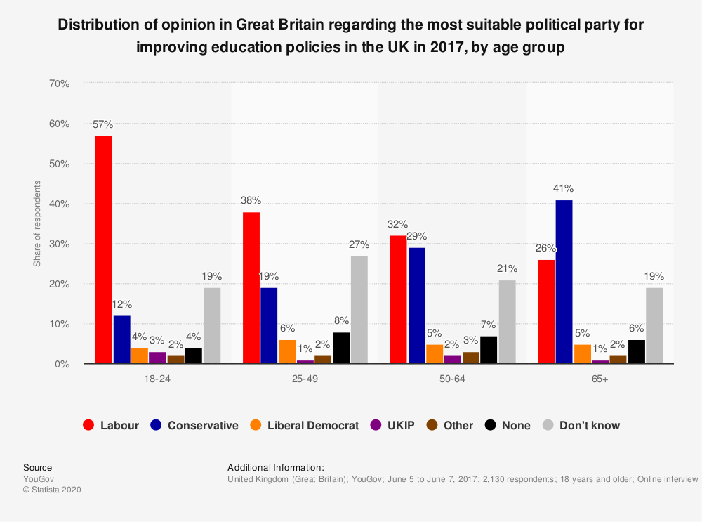 Statistic: Distribution of opinion in Great Britain regarding the most suitable  political party for improving education policies in the UK in 2017, by age group | Statista