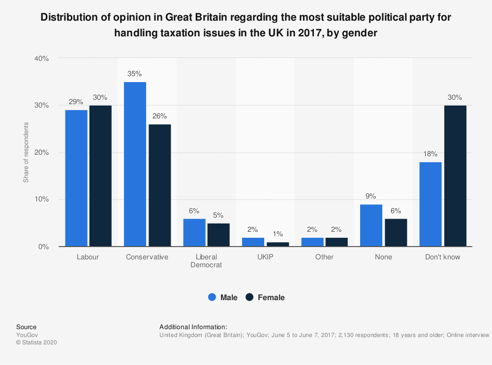 Statistic: Distribution of opinion in Great Britain regarding the most suitable political party for handling taxation issues in the UK in 2017, by gender | Statista