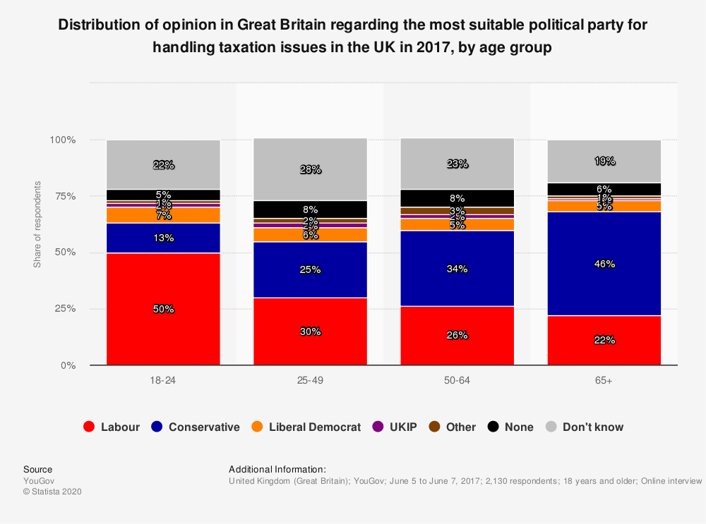 Statistic: Distribution of opinion in Great Britain regarding the most suitable political party for handling taxation issues in the UK in 2017, by age group | Statista