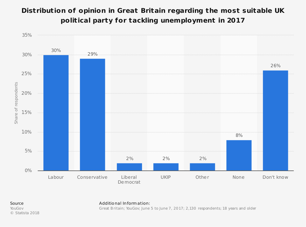 Statistic: Distribution of opinion in Great Britain regarding the most suitable UK political party for tackling unemployment in 2017 | Statista