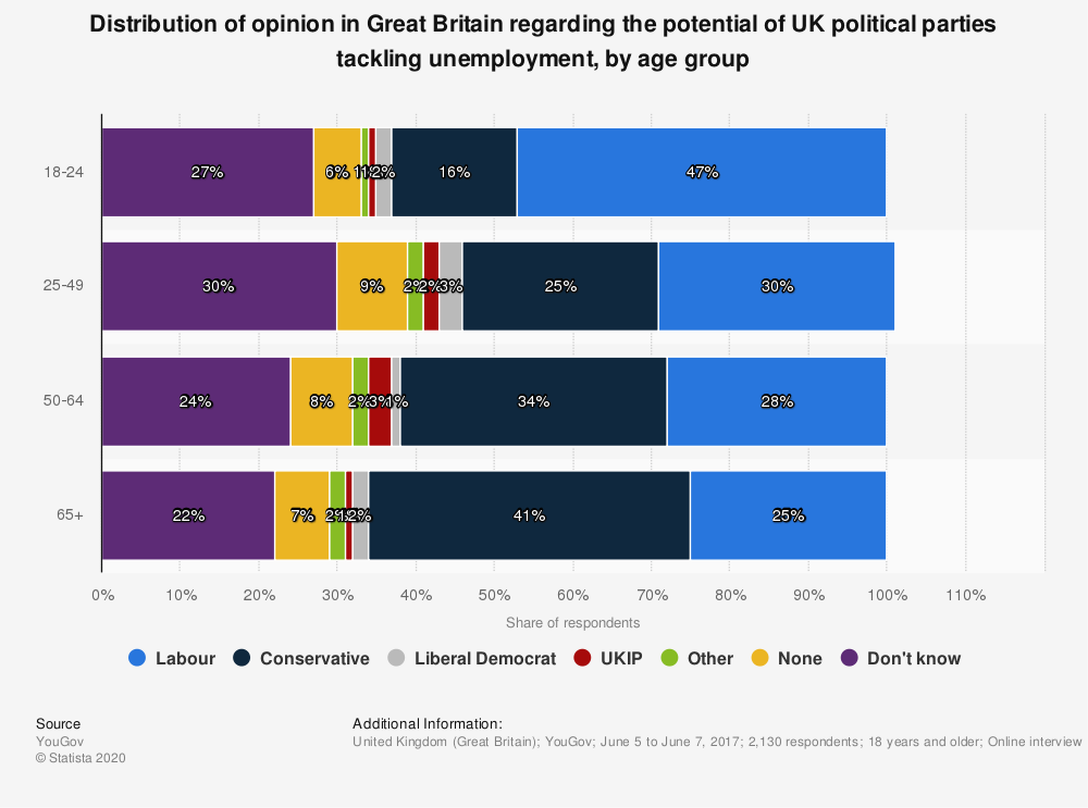 Statistic: Distribution of opinion in Great Britain regarding the potential of UK political parties tackling unemployment, by age group | Statista
