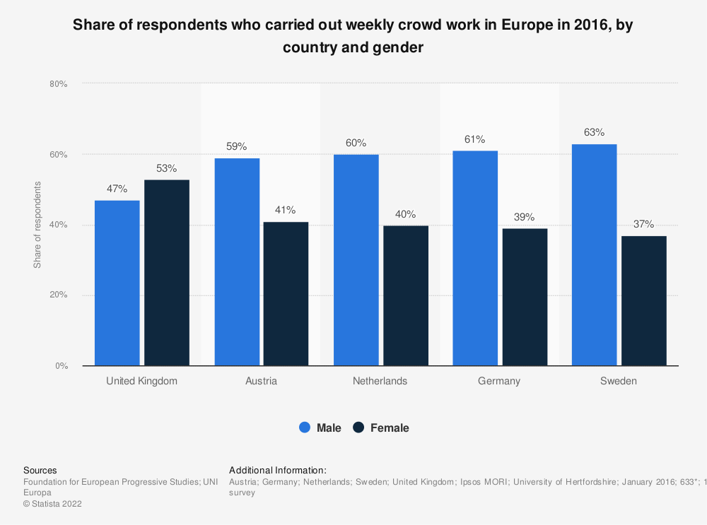 Statistic: Share of respondents who carried out weekly crowd work in Europe in 2016, by country and gender | Statista