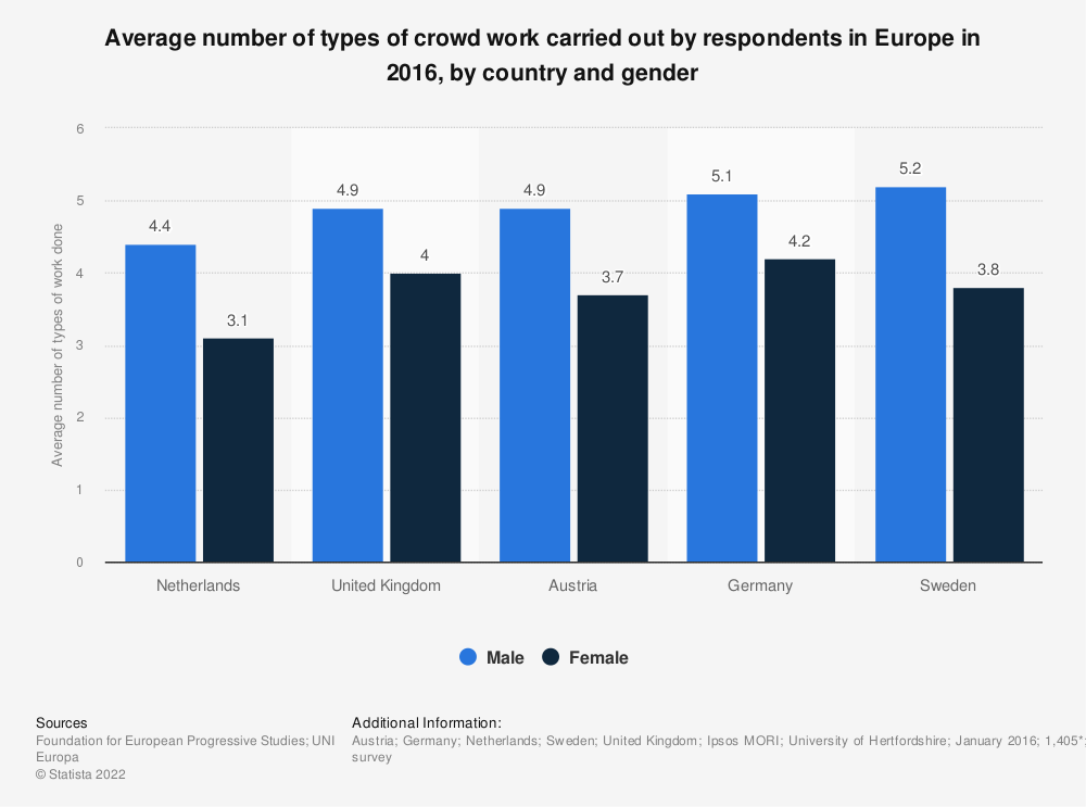 Statistic: Average number of types of crowd work carried out by respondents in Europe in 2016, by country and gender | Statista