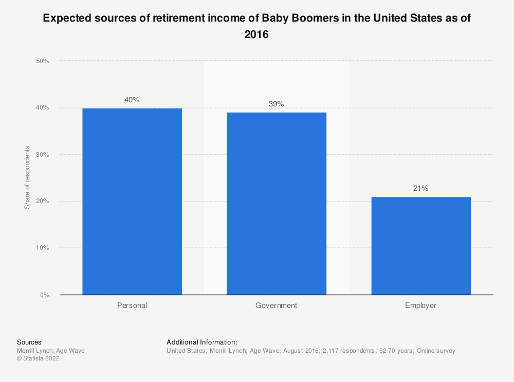 Statistic: Expected sources of retirement income of Baby Boomers in the United States as of 2016 | Statista