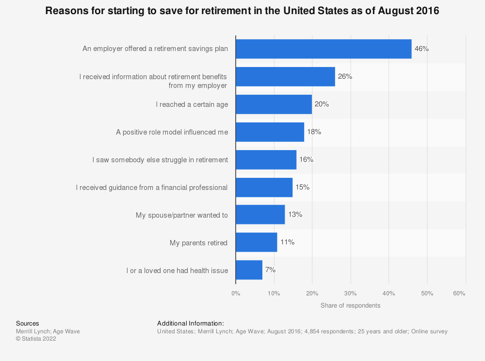 Statistic: Reasons for starting to save for retirement in the United States as of August 2016 | Statista