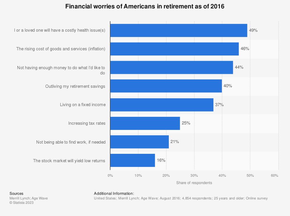 Statistic: Financial worries of Americans in retirement as of 2016 | Statista