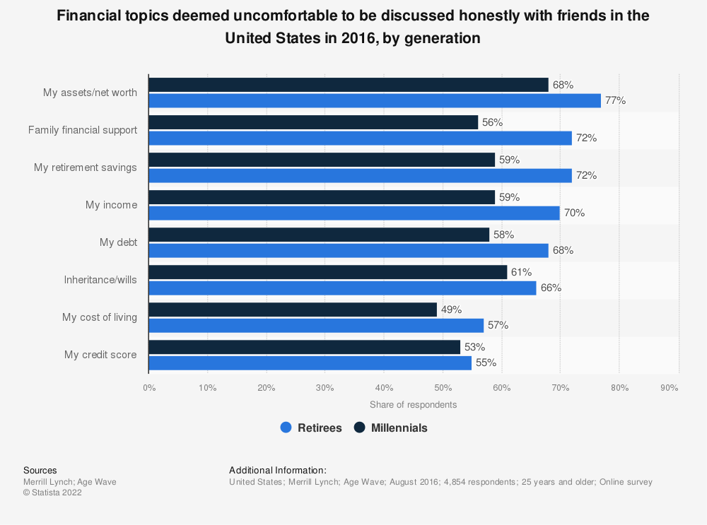 Statistic: Financial topics deemed uncomfortable to be discussed honestly with friends in the United States in 2016, by generation | Statista