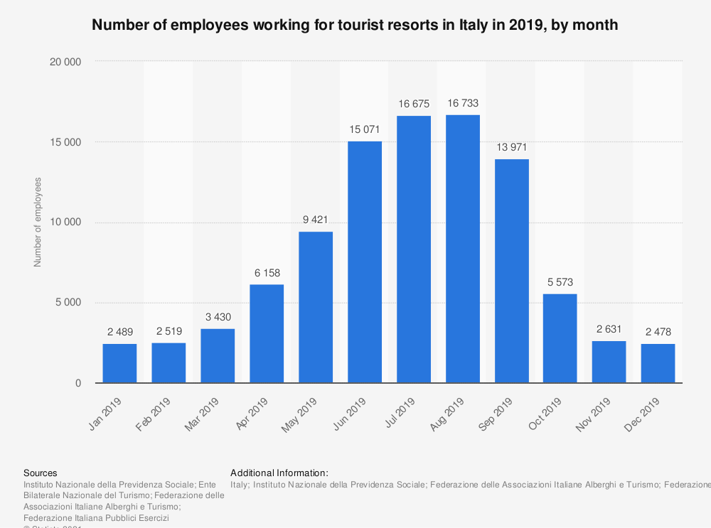 Statistic: Number of employees working for tourist resorts in Italy in 2017, by month | Statista