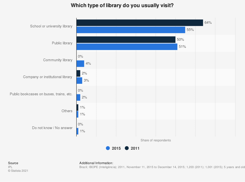 Statistic: Which type of library do you usually visit? | Statista