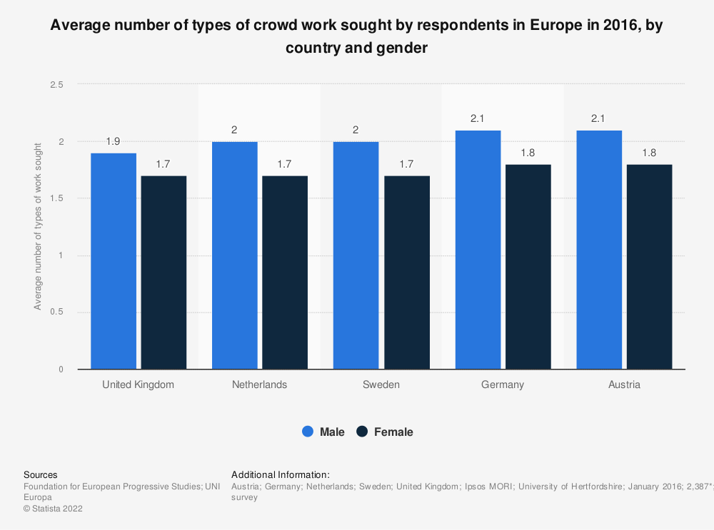 Statistic: Average number of types of crowd work sought by respondents in Europe in 2016, by country and gender | Statista