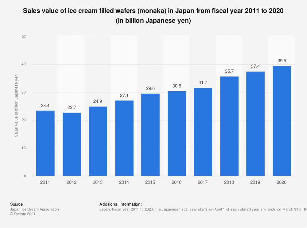 Statistic: Sales value of ice cream filled wafers (monaka) in Japan from fiscal year 2010 to 2019 (in billion Japanese yen) | Statista
