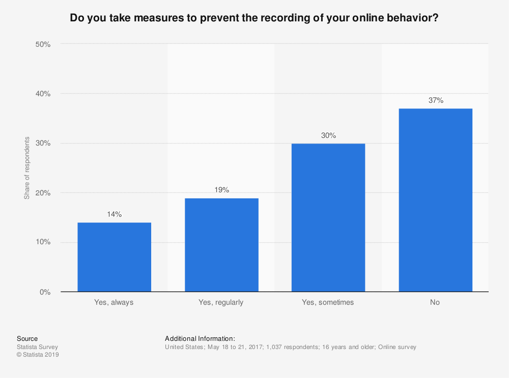 Statistic: Do you take measures to prevent the recording of your online behavior? | Statista