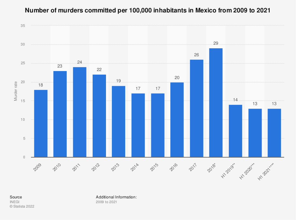 Statistic: Number of murders committed per 100,000 inhabitants in Mexico from 2000 to 2017 | Statista