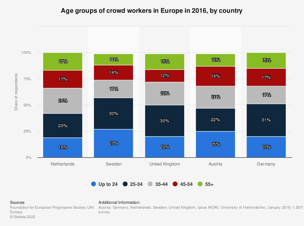 Statistic: Age groups of crowd workers in Europe in 2016, by country | Statista